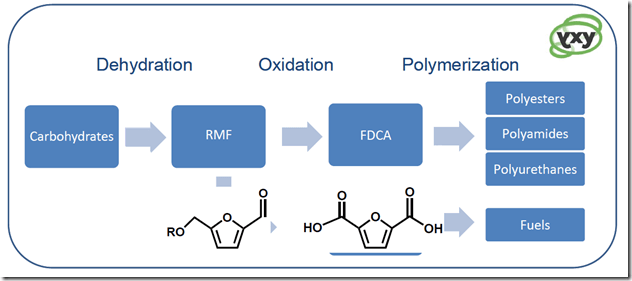 yxy technology process