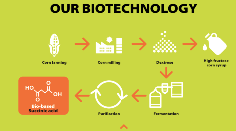 BioAmber Technology