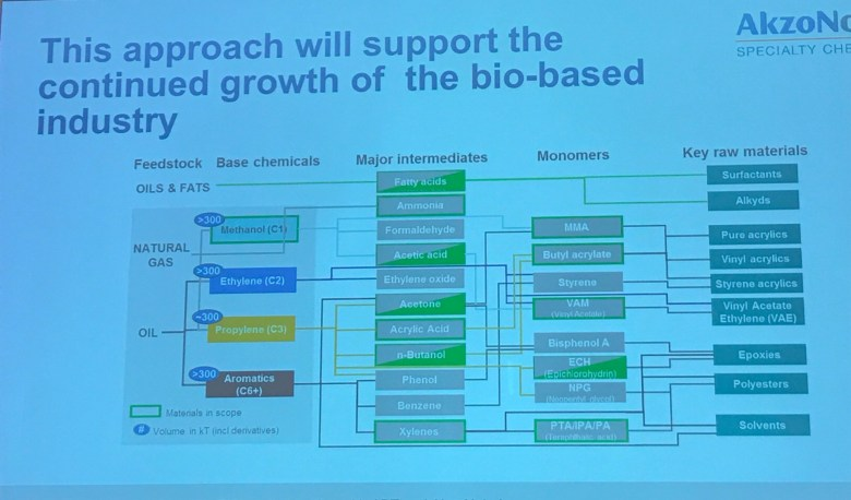 Bio-Based Materials Policy and Strategy