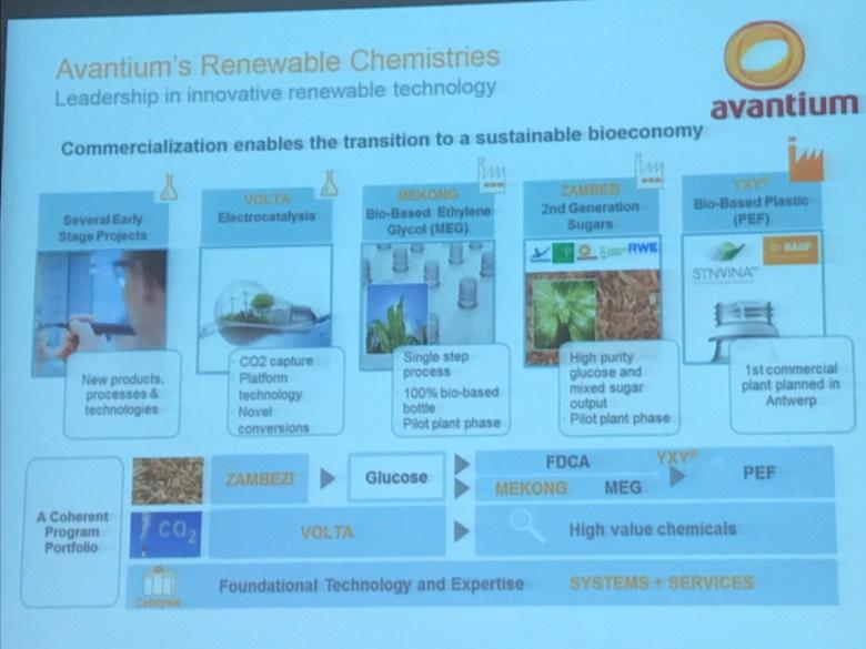 avantium renewable chemistries
