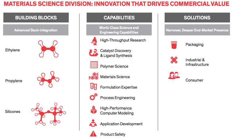 dow chemical material science division dowdupont