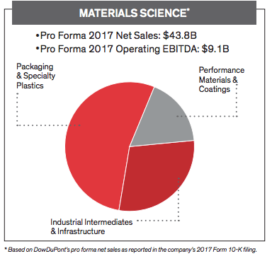 dow chemical material science dowdupont