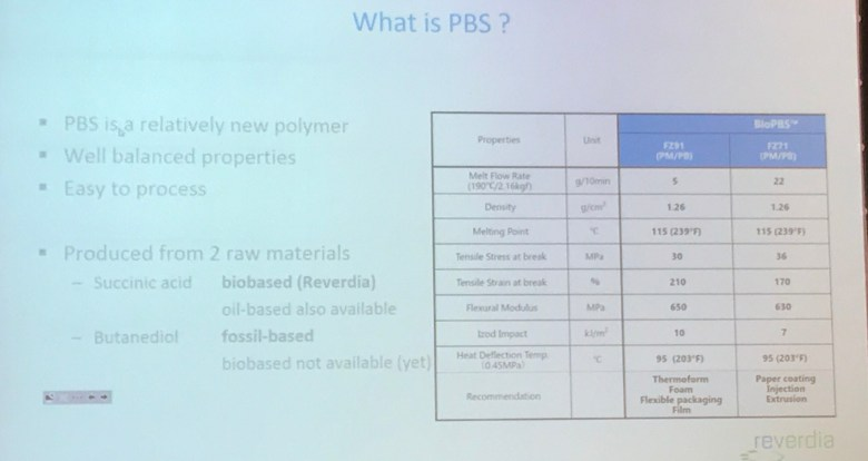 Polybutylene succinate (PBS)