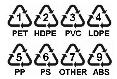 plastics recycling codes
