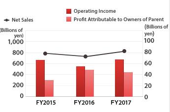 teijin bioplastics financial results