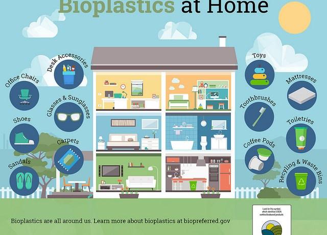 usda bioplastics