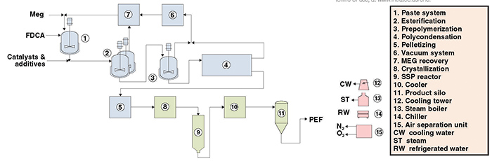 polyethylene furanoate production process