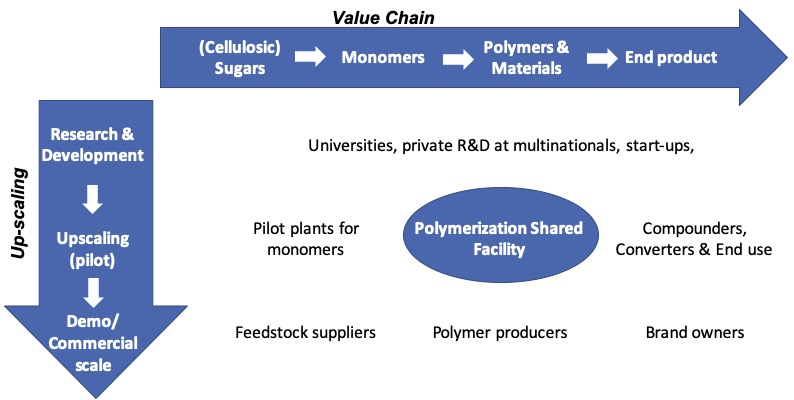Biobased Polymerization Shared Facility