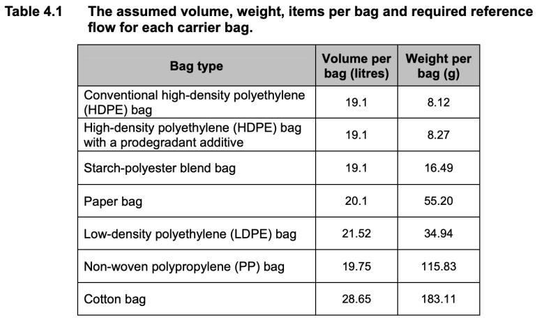 lca compostable bag