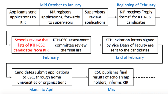 kth-csc-application-procedure-for-doctoral-study-level