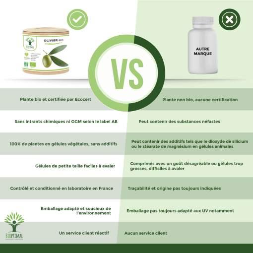 complément alimentaire olivier bio