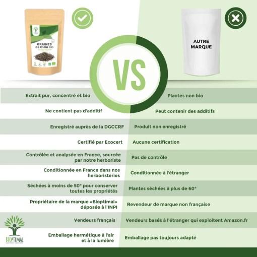 Comparatif produit