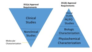 Do we need phase 3 studies in biosimilars?