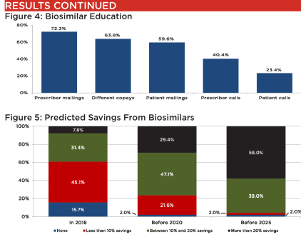 payer expectations of biosimilars
