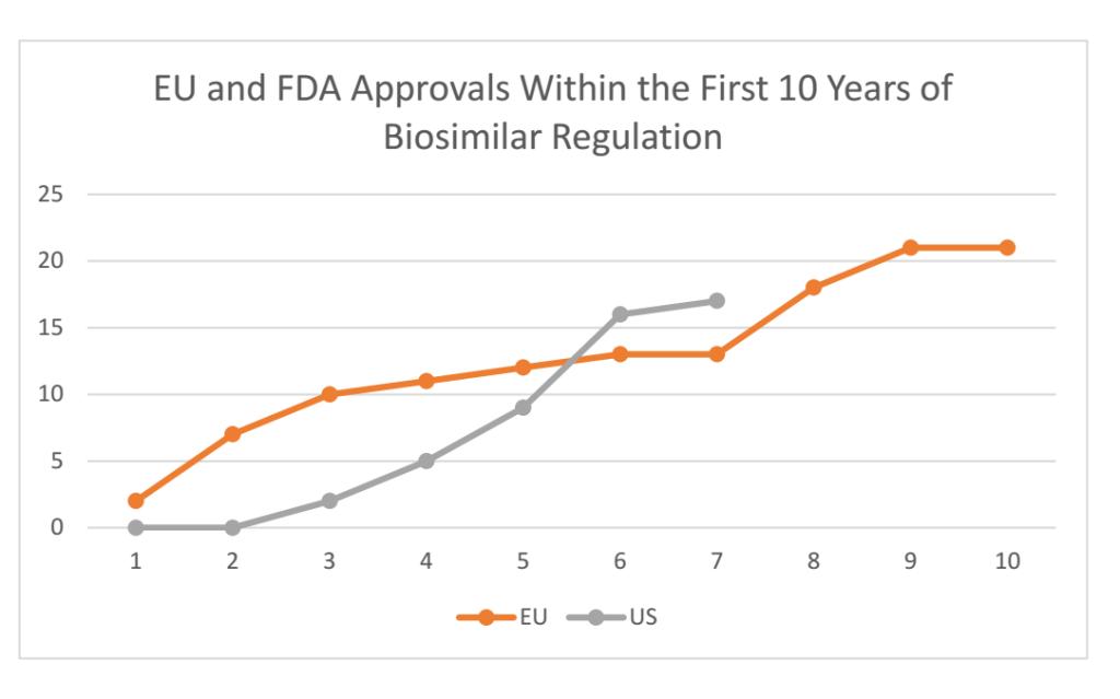 Biosimilar approvals