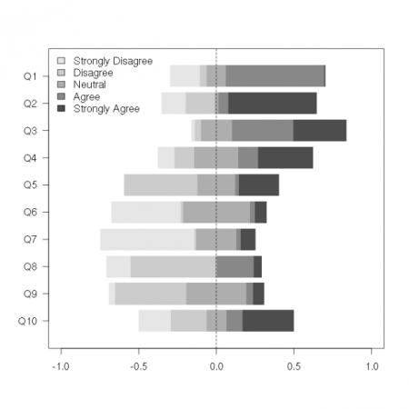 Recipe for Centered Horizontal Stacked Barplots (Useful for