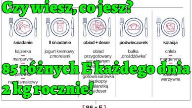 Czy wiesz, co jesz? - 85 różnych E każdego dnia, 2 kg rocznie!