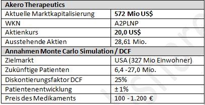 Übersicht über Akero Therapeutics (Stand 05.April 2020) und vewendete Simulationsparameter der DCF Berechnung und Monte Carlo Simulation