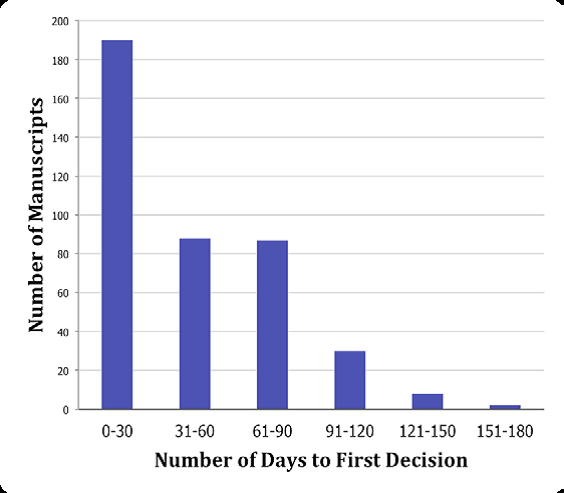 Follow up: Why don't journals provide data on time to decision?