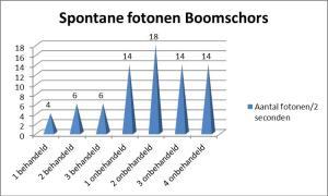 Biofotonen metingen Boomschors
