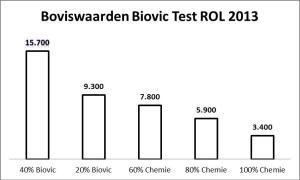 Boviswaarden Biovic ROL test 2013