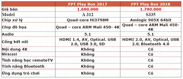 Kết quả hình ảnh cho FPT Play Box 2018 4K cổng kết nối