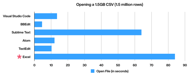 How Long to the Major macOS Text Editors Take to Open Huge