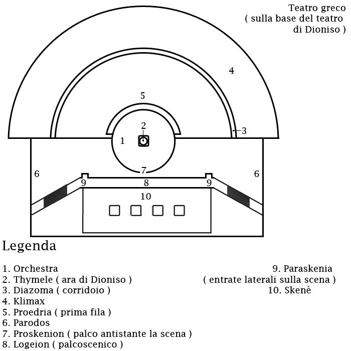 teatro-greco-antico-struttura-funzionamento
