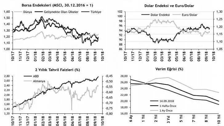 ABD'de Enflasyon Rakamları FED'in Faiz Artırımı Yapacağını Destekiyor