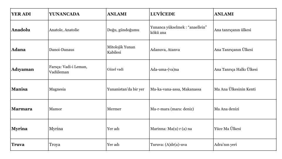 Luvice Yer Adları ve Anlamları