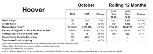 Hoover Sales Statistics October 2010
