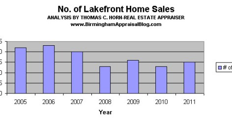 shelby county lake front sales