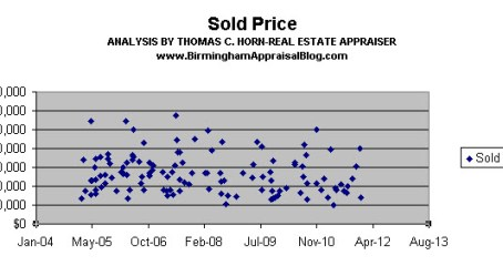 shelby county lake front sold prices