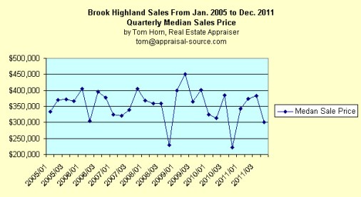 Brook Highland median sales price trend