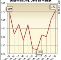 Alabama Real Estate Days on Market
