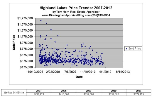Highland Lakes Price Trends 2007-2012