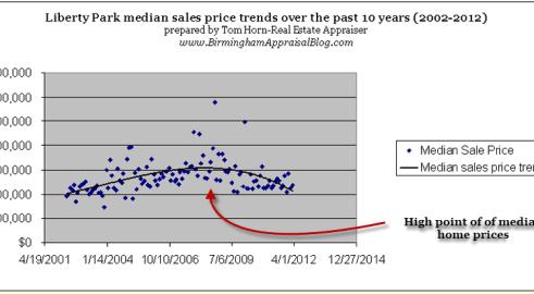Liberty Park median price trendline