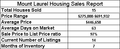 Mount Laurel Alabama Housing Report
