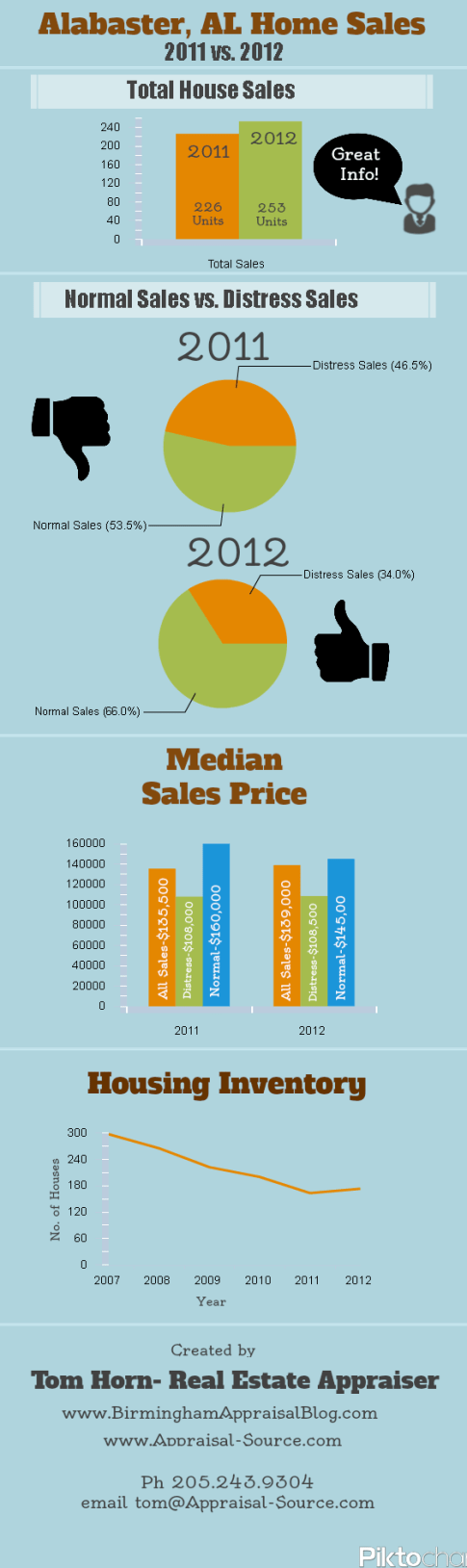 Alabaster Home Sales Infographic
