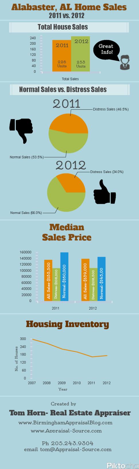 Alabaster Home Sales Infographic