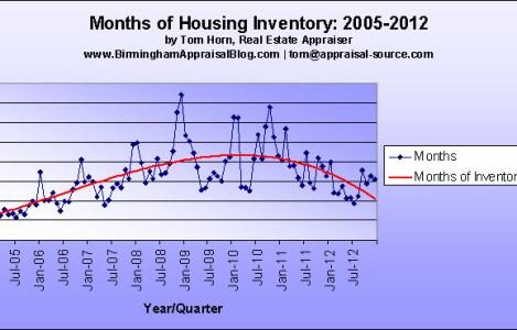 Months of Housing Inventory Alabaster AL