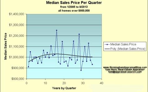Median Sale Price By Quarter Birmingham Alabama
