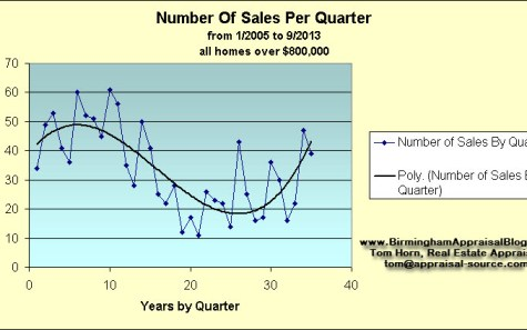 Number Of Sales By Quarter Birmingham Alabama