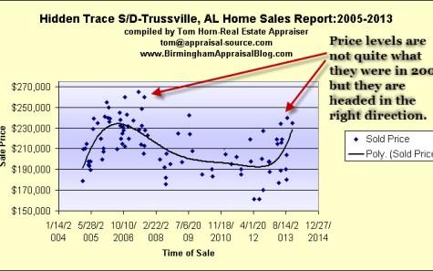 hidden trace sale trends