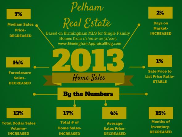 Pelham 2013 Sales Stats
