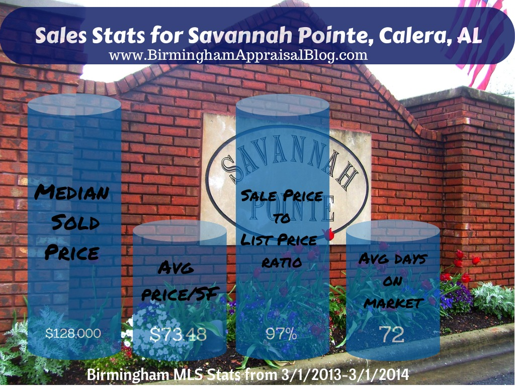 Home Sales Stats for Savannah Pointe, Calera, AL
