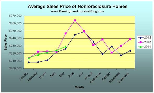 birmingham non foreclosure average sale price