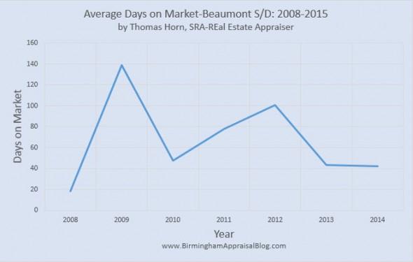 Beaumont SD Average Days on Market