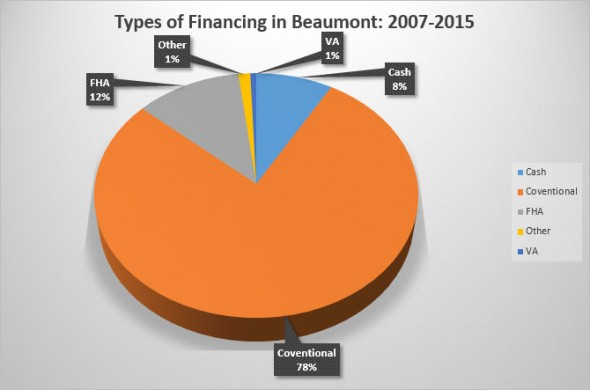Beaumont SD Financing
