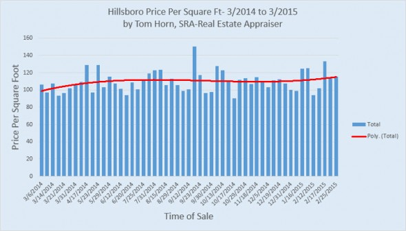 Hillsboro price per square foot